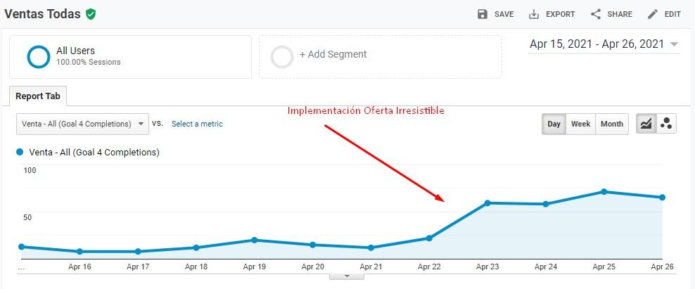 classyfunnels - Implementación de Oferta Irresistible de entrada - Crecimiento de ventas
