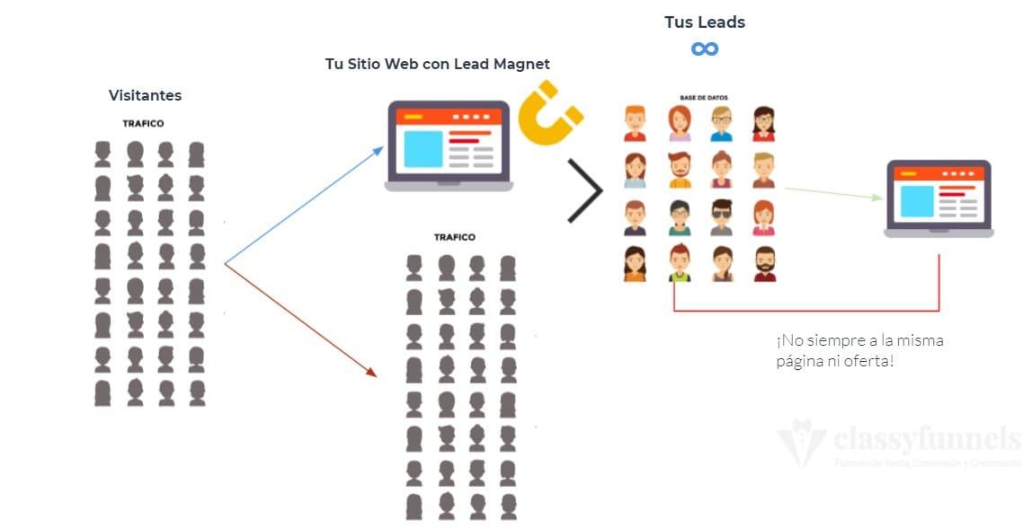 classyfunnels - ¿Qué es un Lead Magnet? ¿Cómo conseguir más suscriptores? ¿Para qué sirve?